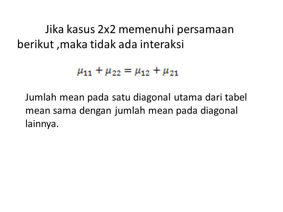 Jika kasus 2x2 memenuhi persamaan berikut,maka tidak ada interaksi Jumlah mean pada satu diagonal utama dari tabel mean sama dengan jumlah mean pada d
