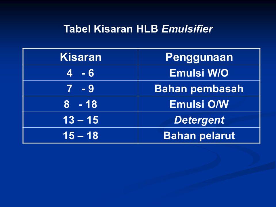 Tabel Kisaran HLB Emulsifier KisaranPenggunaan 4 - 6Emulsi W/O 7 - 9Bahan pembasah 8 - 18Emulsi O/W 13 – 15Detergent 15 – 18Bahan pelarut