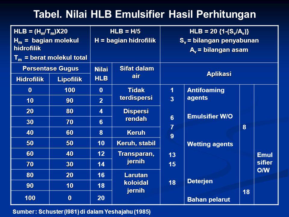 Tabel. Nilai HLB Emulsifier Hasil Perhitungan HLB = (H m /T m )X20 H m = bagian molekul hidrofilik T m = berat molekul total HLB = H/5 H = bagian hidr