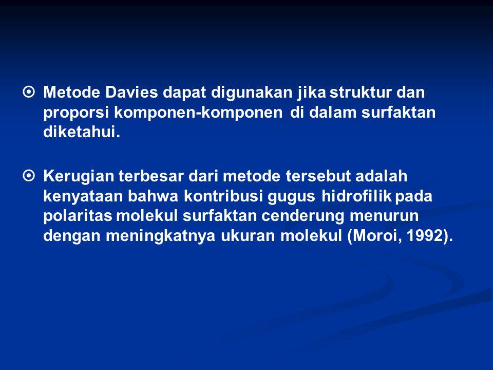  Metode Davies dapat digunakan jika struktur dan proporsi komponen-komponen di dalam surfaktan diketahui.  Kerugian terbesar dari metode tersebut ad