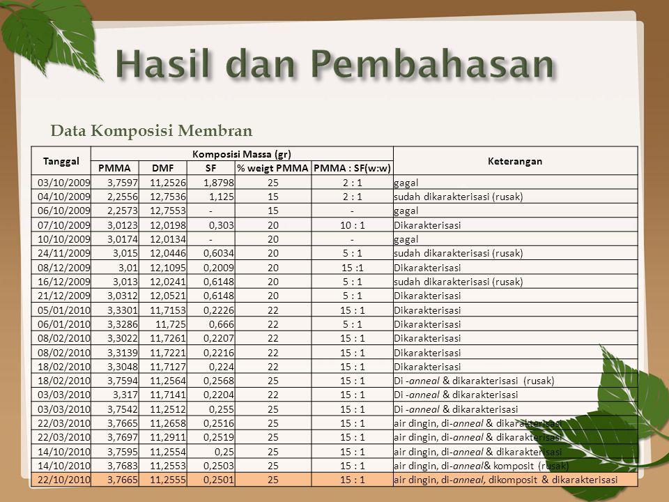 Data Komposisi Membran Tanggal Komposisi Massa (gr) Keterangan PMMADMFSF% weigt PMMAPMMA : SF(w:w) 03/10/20093,759711,25261,8798252 : 1gagal 04/10/20092,255612,75361,125152 : 1sudah dikarakterisasi (rusak) 06/10/20092,257312,7553-15-gagal 07/10/20093,012312,01980,3032010 : 1Dikarakterisasi 10/10/20093,017412,0134-20-gagal 24/11/20093,01512,04460,6034205 : 1sudah dikarakterisasi (rusak) 08/12/20093,0112,10950,20092015 :1Dikarakterisasi 16/12/20093,01312,02410,6148205 : 1sudah dikarakterisasi (rusak) 21/12/20093,031212,05210,6148205 : 1Dikarakterisasi 05/01/20103,330111,71530,22262215 : 1Dikarakterisasi 06/01/20103,328611,7250,666225 : 1Dikarakterisasi 08/02/20103,302211,72610,22072215 : 1Dikarakterisasi 08/02/20103,313911,72210,22162215 : 1Dikarakterisasi 18/02/20103,304811,71270,2242215 : 1Dikarakterisasi 18/02/20103,759411,25640,25682515 : 1Di -anneal & dikarakterisasi (rusak) 03/03/20103,31711,71410,22042215 : 1Di -anneal & dikarakterisasi 03/03/20103,754211,25120,2552515 : 1Di -anneal & dikarakterisasi 22/03/20103,766511,26580,25162515 : 1air dingin, di-anneal & dikarakterisasi 22/03/20103,769711,29110,25192515 : 1air dingin, di-anneal & dikarakterisasi 14/10/20103,759511,25540,252515 : 1air dingin, di-anneal & dikarakterisasi 14/10/20103,768311,25530,25032515 : 1air dingin, di-anneal& komposit (rusak) 22/10/20103,766511,25550,25012515 : 1air dingin, di-anneal, dikomposit & dikarakterisasi