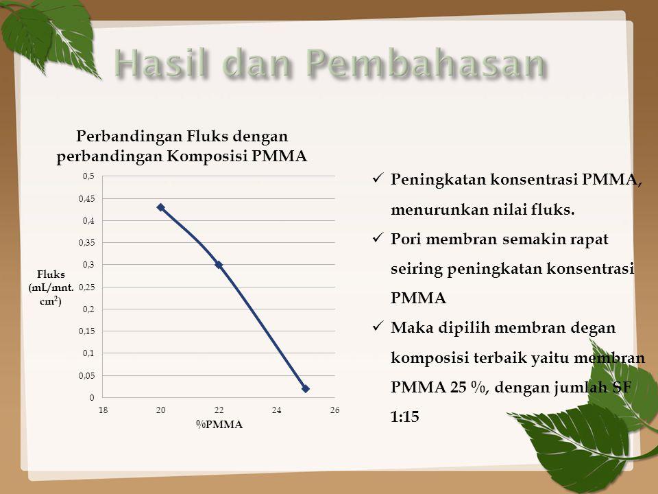 Peningkatan konsentrasi PMMA, menurunkan nilai fluks.