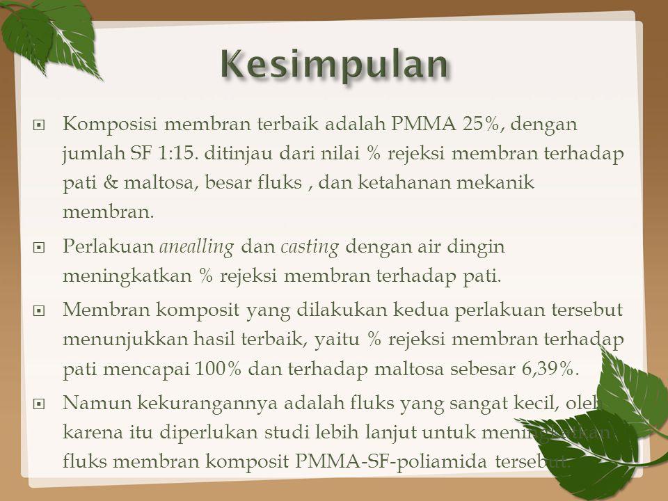  Komposisi membran terbaik adalah PMMA 25%, dengan jumlah SF 1:15.