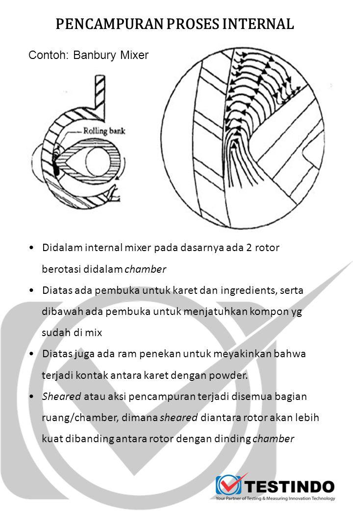 PENCAMPURAN PROSES INTERNAL Contoh: Banbury Mixer Didalam internal mixer pada dasarnya ada 2 rotor berotasi didalam chamber Diatas ada pembuka untuk k