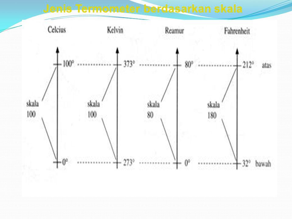Jenis Termometer berdasarkan skala