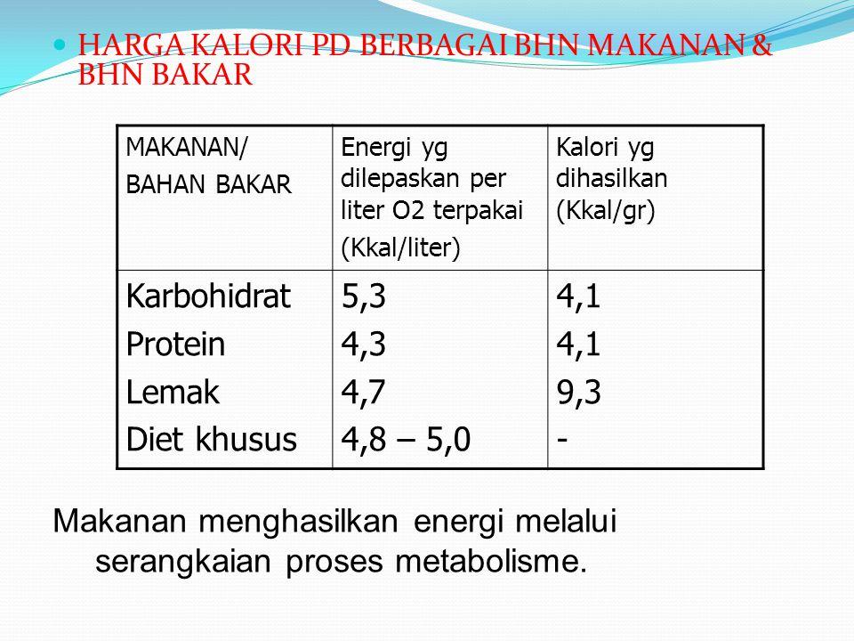 HARGA KALORI PD BERBAGAI BHN MAKANAN & BHN BAKAR MAKANAN/ BAHAN BAKAR Energi yg dilepaskan per liter O2 terpakai (Kkal/liter) Kalori yg dihasilkan (Kk