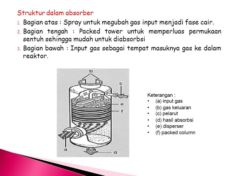Struktur dalam absorber 1.Bagian atas : Spray untuk megubah gas input menjadi fase cair.
