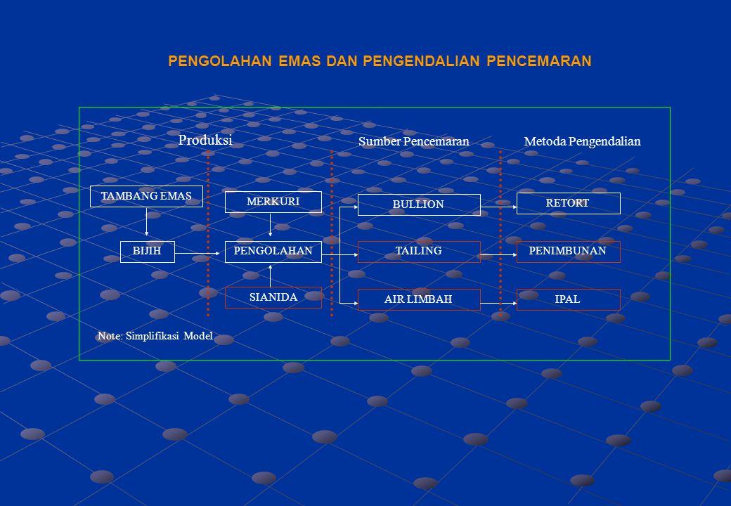 PENGOLAHAN EMAS DAN PENGENDALIAN PENCEMARAN TAMBANG EMAS BIJIHPENGOLAHAN BULLION TAILING AIR LIMBAH RETORT PENIMBUNAN IPAL Note: Simplifikasi Model Su