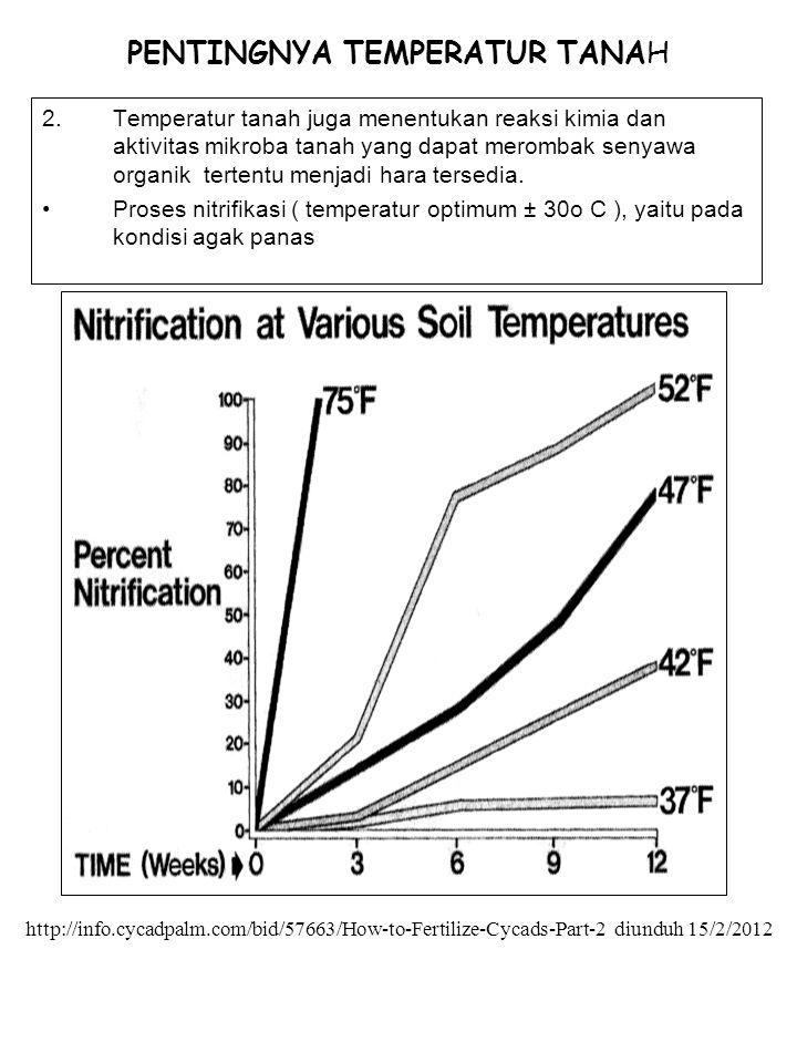 PENTINGNYA TEMPERATUR TANAH 2.Temperatur tanah juga menentukan reaksi kimia dan aktivitas mikroba tanah yang dapat merombak senyawa organik tertentu m