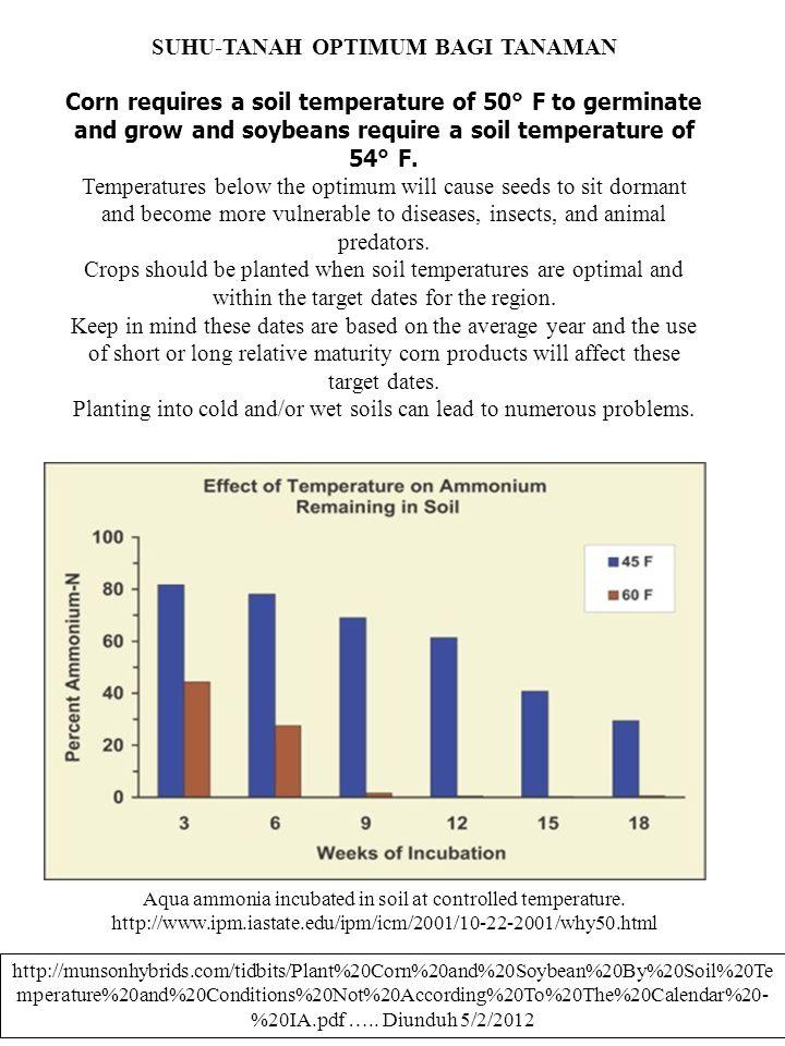 SUHU-TANAH OPTIMUM BAGI TANAMAN Corn requires a soil temperature of 50° F to germinate and grow and soybeans require a soil temperature of 54° F. Temp