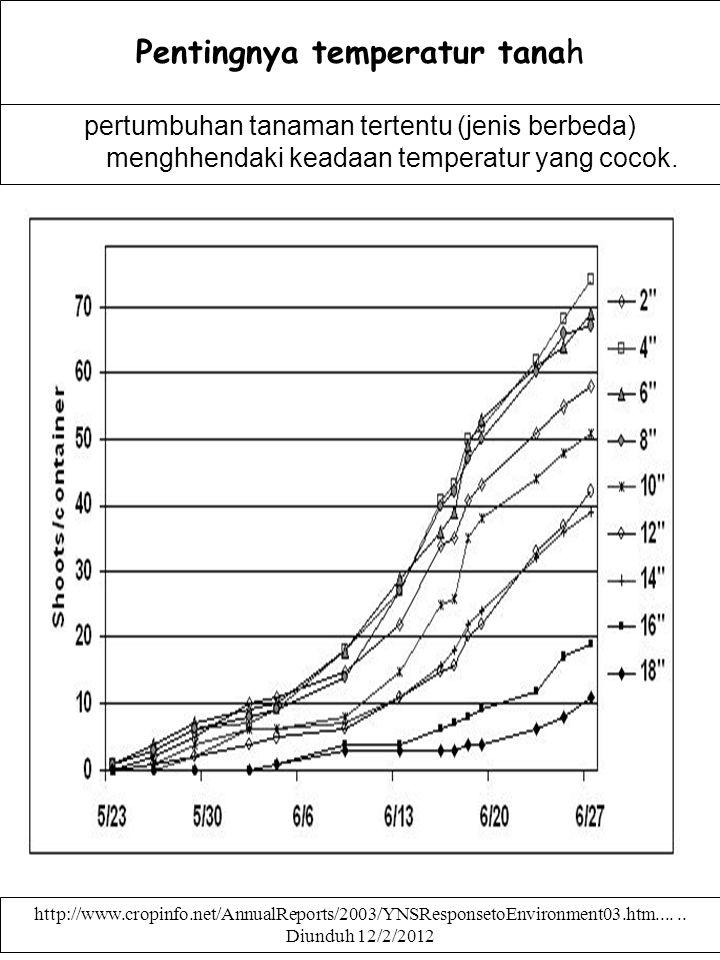 Pentingnya temperatur tanah pertumbuhan tanaman tertentu (jenis berbeda) menghhendaki keadaan temperatur yang cocok. http://www.cropinfo.net/AnnualRep