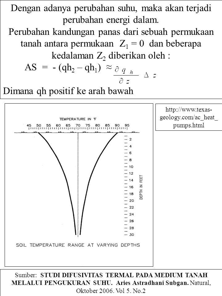 Dengan adanya perubahan suhu, maka akan terjadi perubahan energi dalam. Perubahan kandungan panas dari sebuah permukaan tanah antara permukaan Z 1 = 0