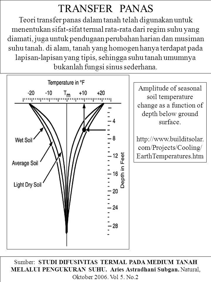 TRANSFER PANAS Teori transfer panas dalam tanah telah digunakan untuk menentukan sifat-sifat termal rata-rata dari regim suhu yang diamati, juga untuk