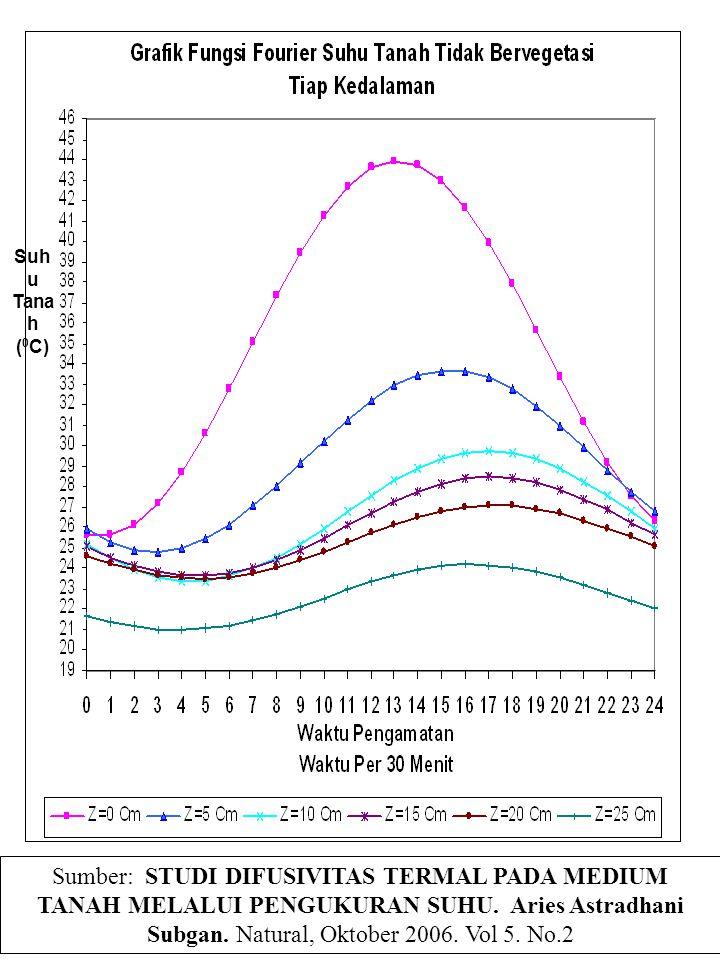 Suh u Tana h ( 0 C) Sumber: STUDI DIFUSIVITAS TERMAL PADA MEDIUM TANAH MELALUI PENGUKURAN SUHU. Aries Astradhani Subgan. Natural, Oktober 2006. Vol 5.