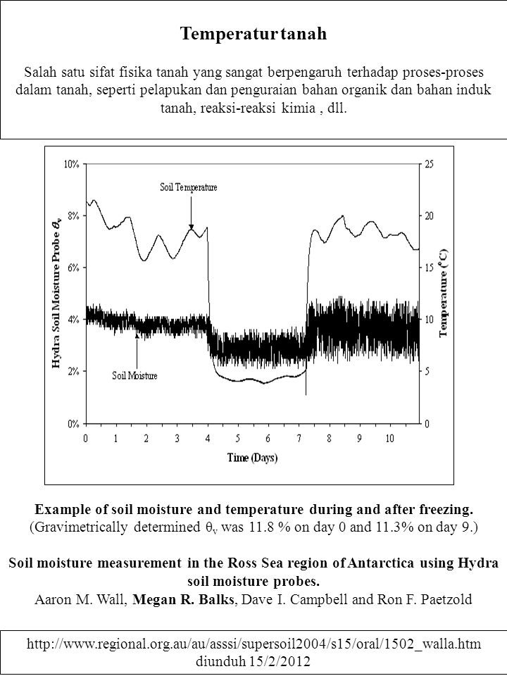 Seasonal soil temperature change as a function of depth below ground surface for an average moist soil..