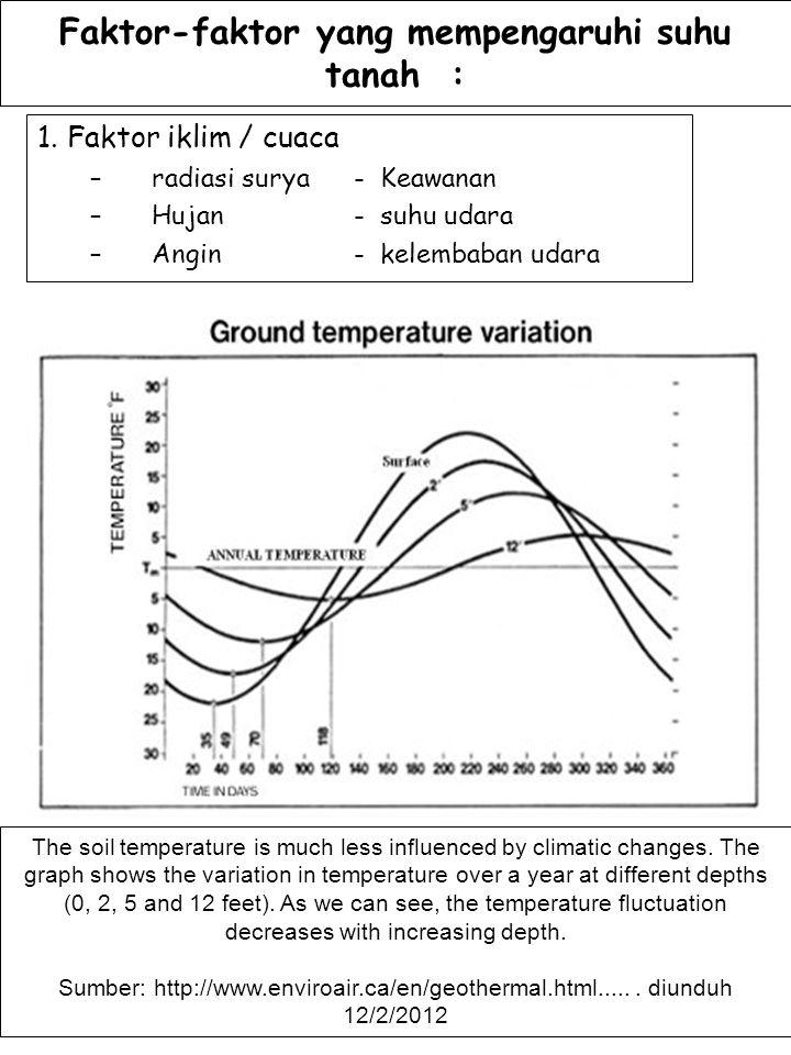 Faktor-faktor yang mempengaruhi suhu tanah : 1. Faktor iklim / cuaca –radiasi surya- Keawanan –Hujan- suhu udara –Angin- kelembaban udara The soil tem