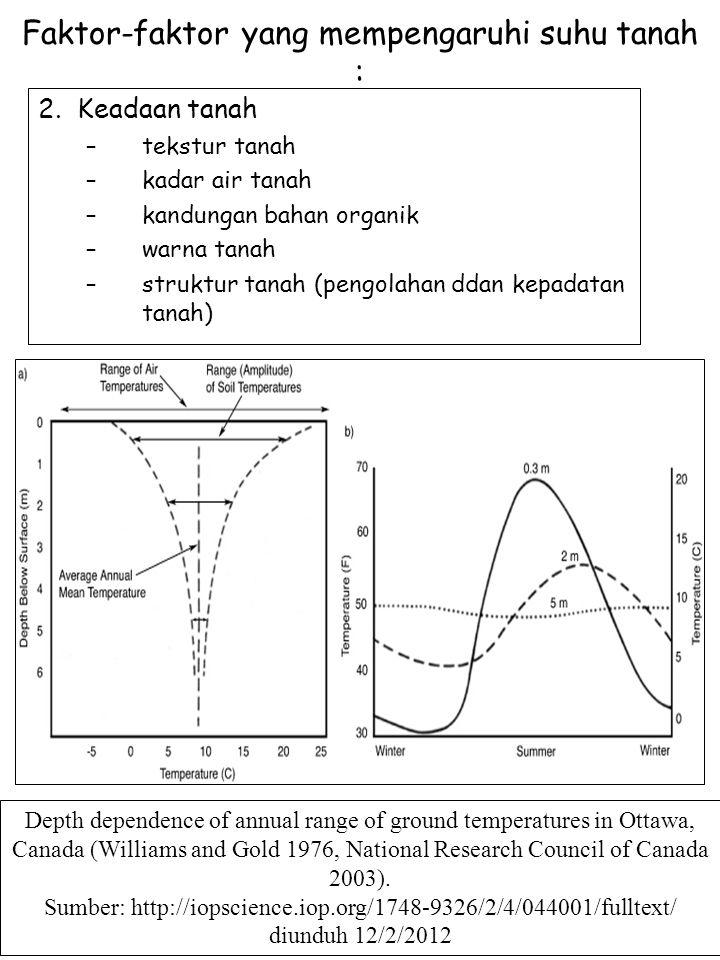 Faktor-faktor yang mempengaruhi suhu tanah : 2. Keadaan tanah –tekstur tanah –kadar air tanah –kandungan bahan organik –warna tanah –struktur tanah (p