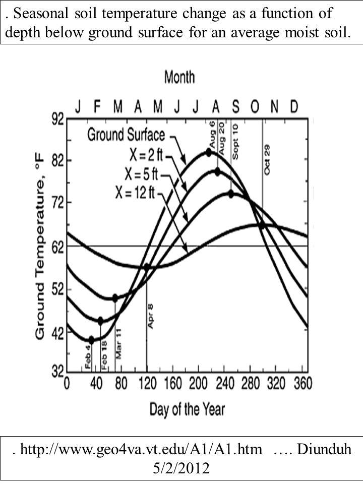 . Seasonal soil temperature change as a function of depth below ground surface for an average moist soil.. http://www.geo4va.vt.edu/A1/A1.htm …. Diund