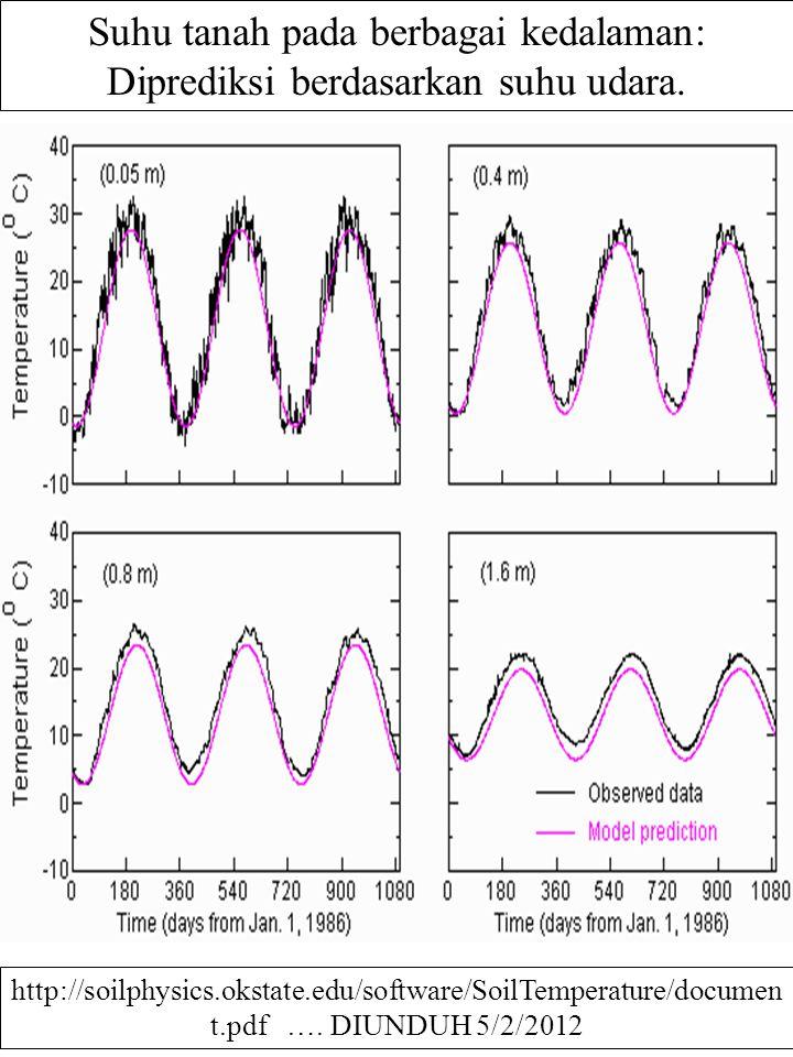 Suhu tanah pada berbagai kedalaman: Diprediksi berdasarkan suhu udara. http://soilphysics.okstate.edu/software/SoilTemperature/documen t.pdf …. DIUNDU