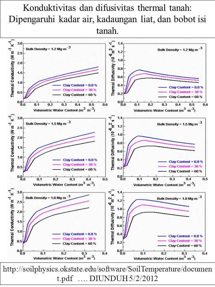 Konduktivitas dan difusivitas thermal tanah: Dipengaruhi kadar air, kadaungan liat, dan bobot isi tanah. http://soilphysics.okstate.edu/software/SoilT