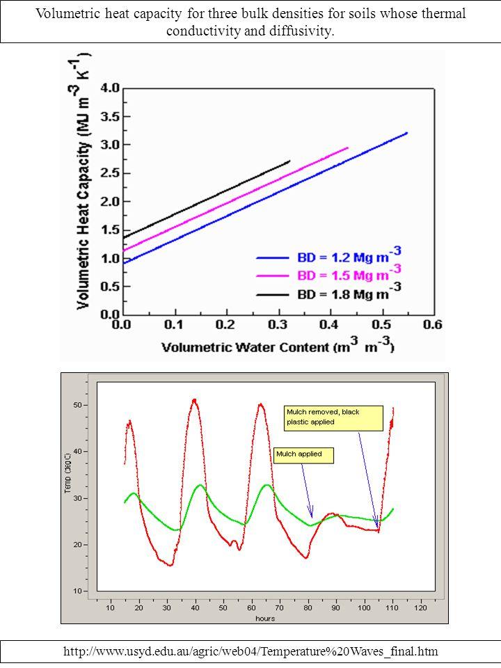 Volumetric heat capacity for three bulk densities for soils whose thermal conductivity and diffusivity. http://www.usyd.edu.au/agric/web04/Temperature