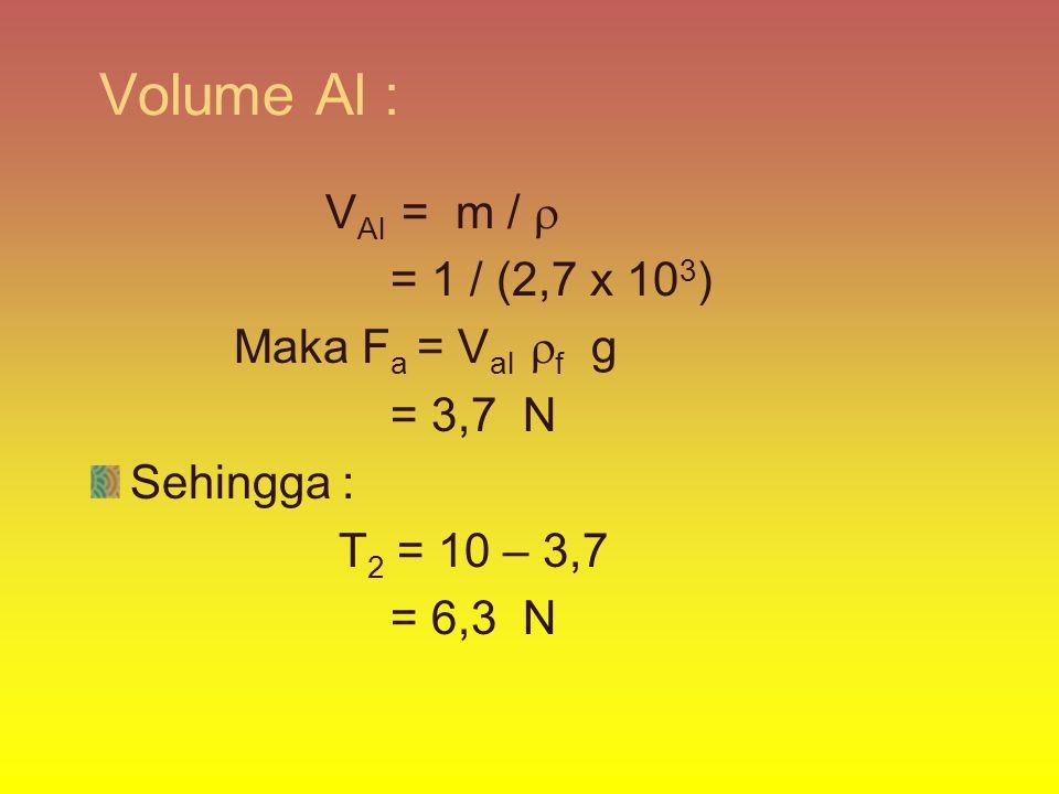 Volume Al : V Al = m /  = 1 / (2,7 x 10 3 ) Maka F a = V al  f g = 3,7 N Sehingga : T 2 = 10 – 3,7 = 6,3 N