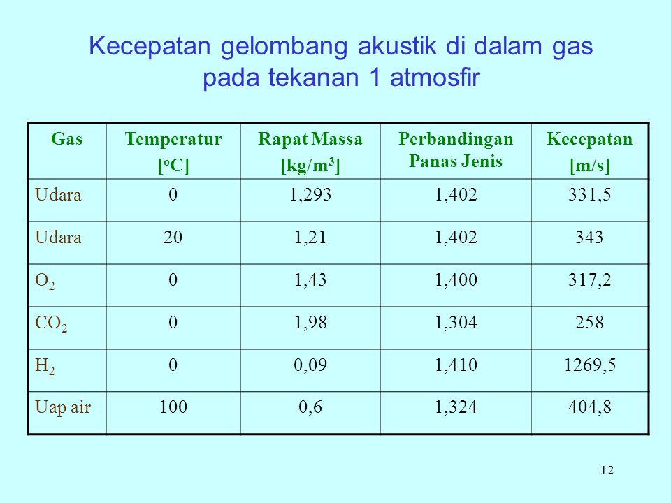12 GasTemperatur [ o C] Rapat Massa [kg/m 3 ] Perbandingan Panas Jenis Kecepatan [m/s] Udara01,2931,402331,5 Udara201,211,402343 O2O2 01,431,400317,2 CO 2 01,981,304258 H2H2 00,091,4101269,5 Uap air1000,61,324404,8 Kecepatan gelombang akustik di dalam gas pada tekanan 1 atmosfir