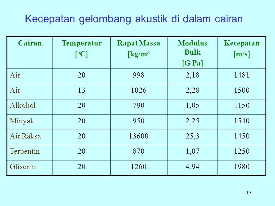 13 Kecepatan gelombang akustik di dalam cairan CairanTemperatur [ o C] Rapat Massa [kg/m 3 Modulus Bulk [G Pa] Kecepatan [m/s] Air209982,181481 Air1310262,281500 Alkohol207901,051150 Minyak209502,251540 Air Raksa201360025,31450 Terpentin208701,071250 Gliserin2012604,941980