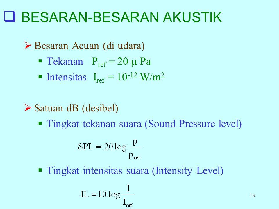 19  BESARAN-BESARAN AKUSTIK  Besaran Acuan (di udara)  Tekanan P ref = 20  Pa  Intensitas I ref = 10 -12 W/m 2  Satuan dB (desibel)  Tingkat tekanan suara (Sound Pressure level)  Tingkat intensitas suara (Intensity Level)