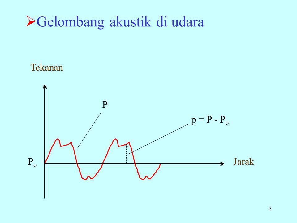 3  Gelombang akustik di udara Tekanan Jarak P PoPo p = P - P o