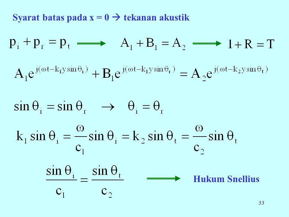 33 Syarat batas pada x = 0  tekanan akustik Hukum Snellius