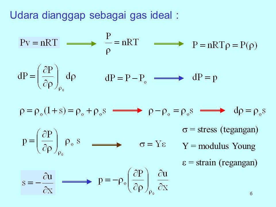 6 Udara dianggap sebagai gas ideal :  = stress (tegangan) Y = modulus Young  = strain (regangan)