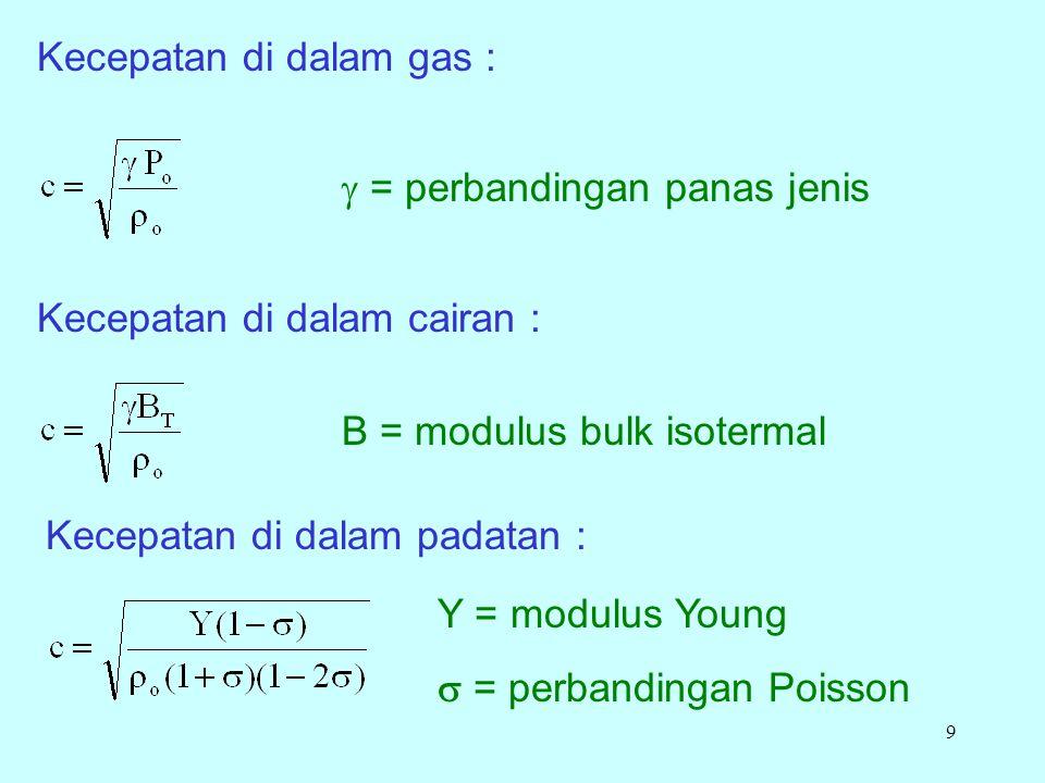 9 Kecepatan di dalam gas : Kecepatan di dalam cairan : Kecepatan di dalam padatan : B = modulus bulk isotermal Y = modulus Young  = perbandingan Poisson  = perbandingan panas jenis