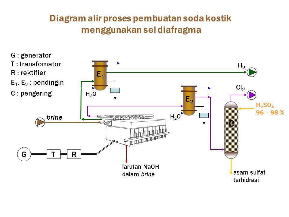 G : generator T : transfomator R : rektifier E 1, E 2 : pendingin C : pengering RT G E1E1 E2E2 C larutan NaOH dalam brine H2OH2O H2OH2O H 2 SO 4 96 – 98 % Diagram alir proses pembuatan soda kostik menggunakan sel diafragma brine H2H2 Cl 2 asam sulfat terhidrasi