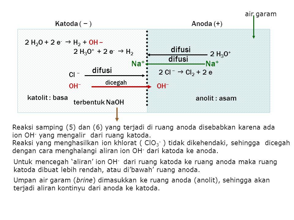 Reaksi samping (5) dan (6) yang terjadi di ruang anoda disebabkan karena ada ion OH - yang mengalir dari ruang katoda.