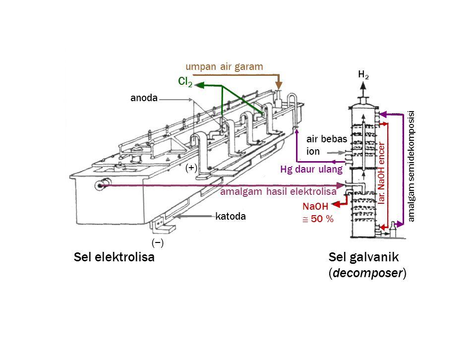 umpan air garam amalgam hasil elektrolisa H2H2 (−) (+) NaOH  50 % Cl 2 katoda anoda air bebas ion Hg daur ulang lar.