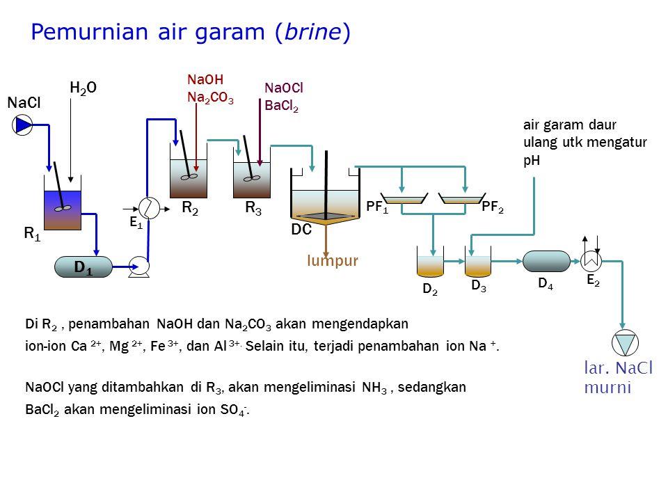 Pemurnian air garam (brine) D1D1 NaOH Na 2 CO 3 NaOCl BaCl 2 lumpur H2OH2O NaCl R1R1 R2R2 R3R3 DC PF 1 PF 2 D2D2 D3D3 D4D4 E1E1 E2E2 Di R 2, penambahan NaOH dan Na 2 CO 3 akan mengendapkan ion-ion Ca 2+, Mg 2+, Fe 3+, dan Al 3+.