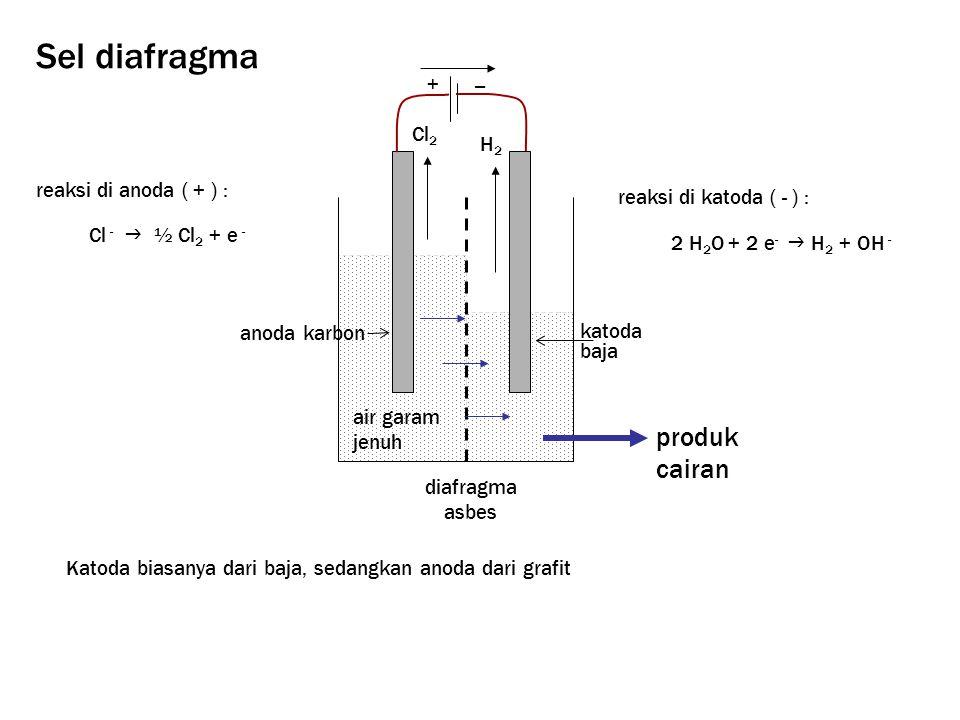 reaksi di katoda ( - ) : 2 H 2 O + 2 e -  H 2 + OH - reaksi di anoda ( + ) : diafragma asbes katoda baja anoda karbon produk cairan air garam jenuh H2H2 + − Cl 2 Cl -  ½ Cl 2 + e - Katoda biasanya dari baja, sedangkan anoda dari grafit Sel diafragma