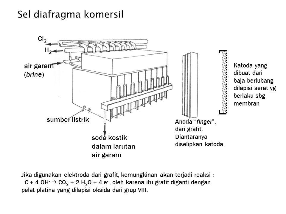 sumber listrik Cl 2 H2H2 air garam (brine) soda kostik dalam larutan air garam Sel diafragma komersil Katoda yang dibuat dari baja berlubang dilapisi serat yg berlaku sbg membran Anoda finger , dari grafit.