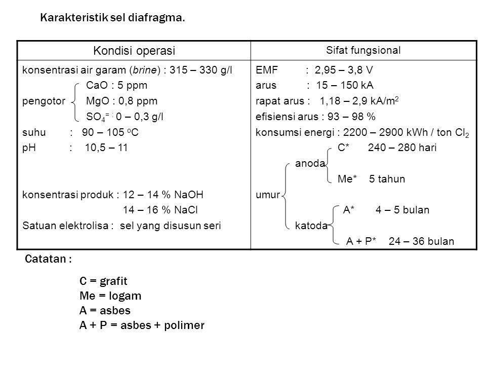 Kondisi operasi Sifat fungsional konsentrasi air garam (brine) : 315 – 330 g/l CaO : 5 ppm pengotor MgO : 0,8 ppm SO 4 = : 0 – 0,3 g/l suhu : 90 – 105 o C pH : 10,5 – 11 konsentrasi produk : 12 – 14 % NaOH 14 – 16 % NaCl Satuan elektrolisa : sel yang disusun seri EMF : 2,95 – 3,8 V arus : 15 – 150 kA rapat arus : 1,18 – 2,9 kA/m 2 efisiensi arus : 93 – 98 % konsumsi energi : 2200 – 2900 kWh / ton Cl 2 C* 240 – 280 hari anoda Me* 5 tahun umur A* 4 – 5 bulan katoda A + P* 24 – 36 bulan Catatan : C = grafit Me = logam A = asbes A + P = asbes + polimer Karakteristik sel diafragma.