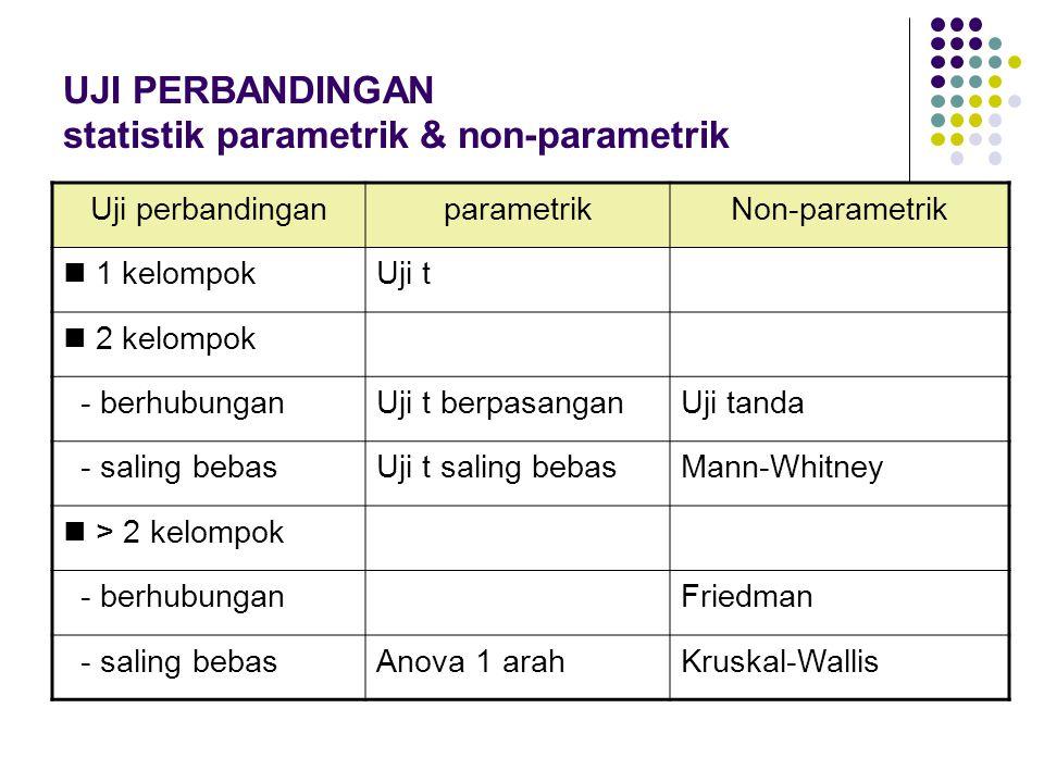 UJI PERBANDINGAN statistik parametrik & non-parametrik Uji perbandinganparametrikNon-parametrik 1 kelompokUji t 2 kelompok - berhubunganUji t berpasan