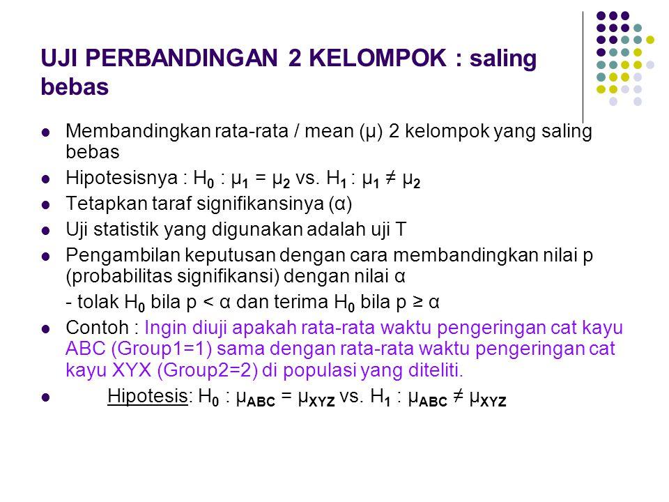 UJI PERBANDINGAN 2 KELOMPOK : saling bebas Membandingkan rata-rata / mean (μ) 2 kelompok yang saling bebas Hipotesisnya : H 0 : μ 1 = μ 2 vs. H 1 : μ