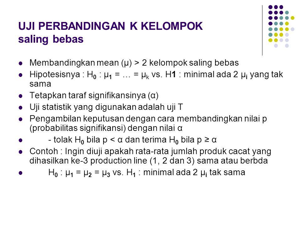 UJI PERBANDINGAN K KELOMPOK saling bebas Membandingkan mean (μ) > 2 kelompok saling bebas Hipotesisnya : H 0 : μ 1 = … = μ k vs. H1 : minimal ada 2 μ