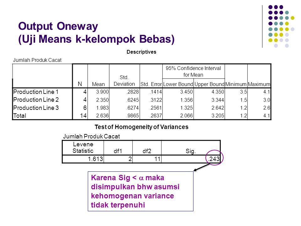Output Oneway (Uji Means k-kelompok Bebas) Karena Sig <  maka disimpulkan bhw asumsi kehomogenan variance tidak terpenuhi Descriptives Jumlah Produk Cacat N Mean Std.