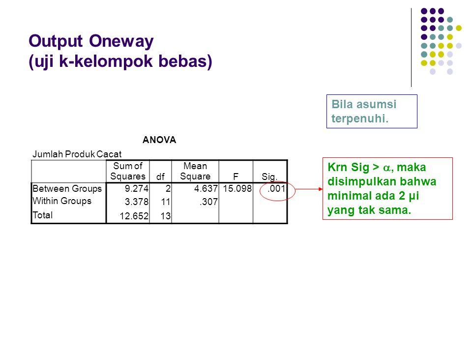 Output Oneway (uji k-kelompok bebas) Krn Sig > , maka disimpulkan bahwa minimal ada 2 μi yang tak sama. Bila asumsi terpenuhi. ANOVA Jumlah Produk Ca