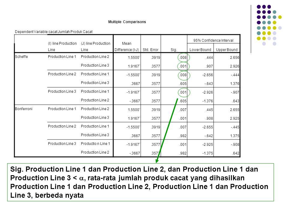 Sig. Production Line 1 dan Production Line 2, dan Production Line 1 dan Production Line 3 < , rata-rata jumlah produk cacat yang dihasilkan Productio