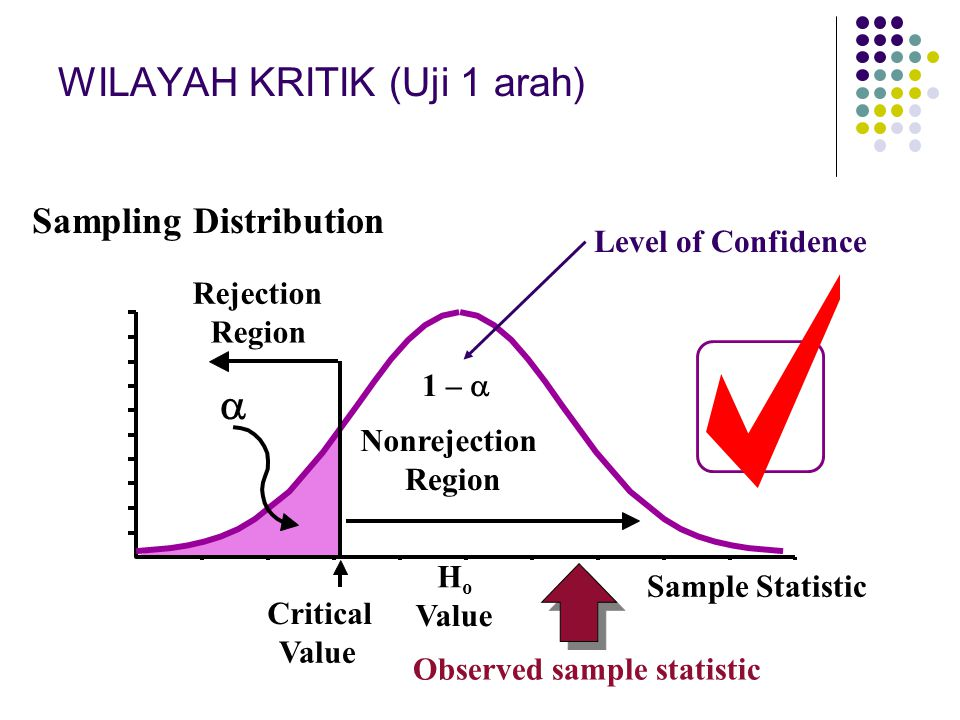 HoHo Value Critical Value  Sample Statistic Rejection Region Nonrejection Region Sampling Distribution 1 –  Level of Confidence Observed sample stat