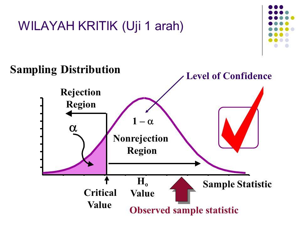 HoHo Value Critical Value Critical Value 1/2   Sample Statistic Rejection Region Rejection Region Nonrejection Region Sampling Distribution 1 –  Level of Confidence WILAYAH KRITIK (Uji 2 arah) Sampling Distribution Observed sample statistic