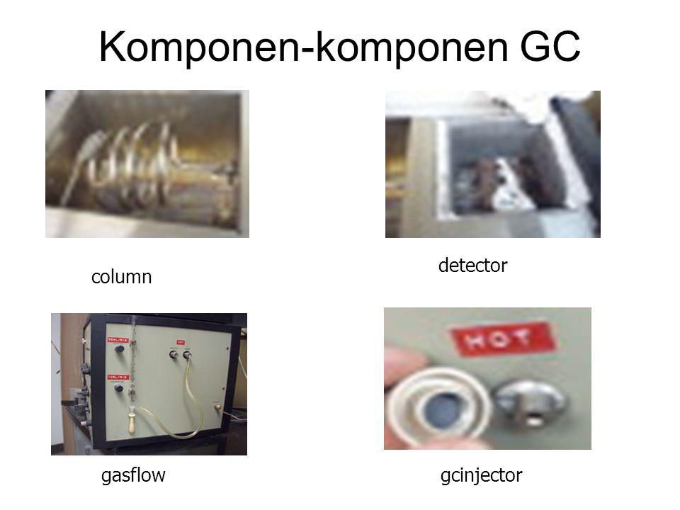 Komponen-komponen GC column detector gasflowgcinjector