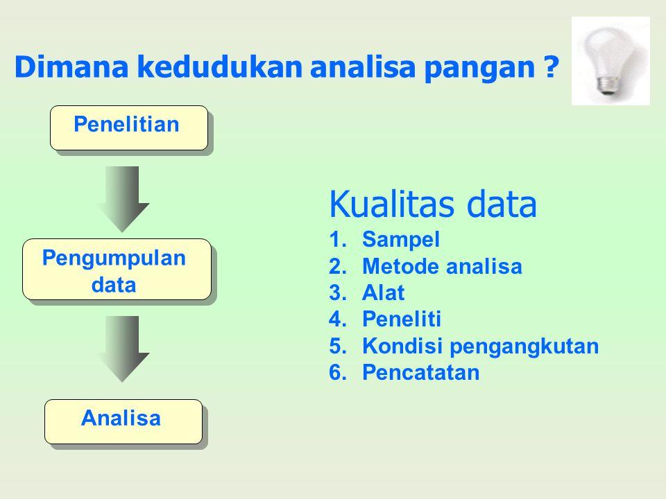 Dimana kedudukan analisa pangan ? Penelitian Pengumpulan data Analisa Kualitas data 1.Sampel 2.Metode analisa 3.Alat 4.Peneliti 5.Kondisi pengangkutan